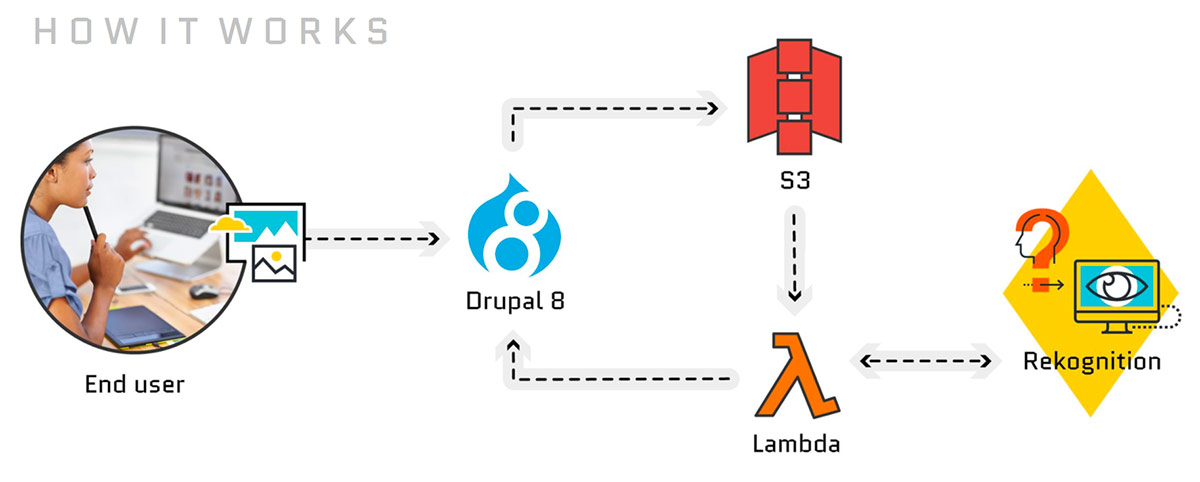 How it works - Drupal 8 sends images to S3, which triggers a Lambda function, which uses Rekognition to get label and face data.